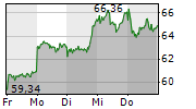 AURUBIS AG 1-Woche-Intraday-Chart