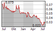 AUSCANN GROUP HOLDINGS LTD Chart 1 Jahr