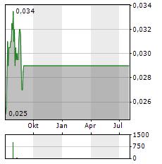 AUSCANN Aktie Chart 1 Jahr