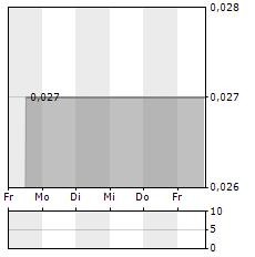 AUSCANN Aktie 5-Tage-Chart