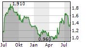 AUSTAL LIMITED Chart 1 Jahr