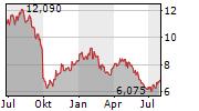 AUSTEVOLL SEAFOOD ASA Chart 1 Jahr