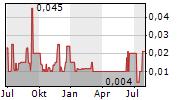 AUSTRAL GOLD LIMITED Chart 1 Jahr
