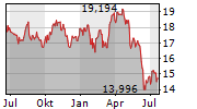 AUSTRALIA AND NEW ZEALAND BANKING GROUP LIMITED Chart 1 Jahr