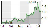 AUSTRALIAN AGRICULTURAL COMPANY LIMITED Chart 1 Jahr