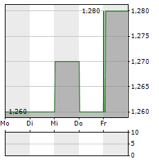 AUSTRALIAN AGRICULTURAL COMPANY Aktie 1-Woche-Intraday-Chart