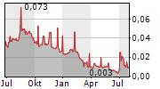 AUSTRALIAN MINES LIMITED Chart 1 Jahr