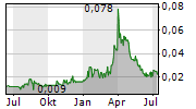 AUSTRALIAN VANADIUM LIMITED Chart 1 Jahr