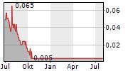AUSTRALIS CAPITAL INC Chart 1 Jahr