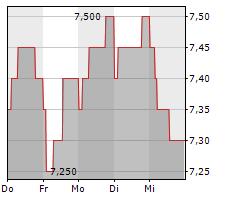 AUTO TRADER GROUP PLC Chart 1 Jahr