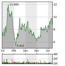 AUTO1 GROUP Aktie Chart 1 Jahr