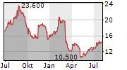 AUTOCANADA INC Chart 1 Jahr