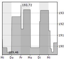 AUTODESK INC Chart 1 Jahr