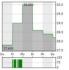 AUTOHOME Aktie 5-Tage-Chart