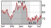 AUTOLIV INC Chart 1 Jahr
