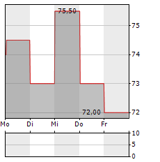 AUTOLIV Aktie 1-Woche-Intraday-Chart