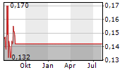AUTOMATED SYSTEMS HOLDINGS LTD Chart 1 Jahr