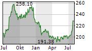 AUTOMATIC DATA PROCESSING INC Chart 1 Jahr