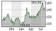 AUTONATION INC Chart 1 Jahr