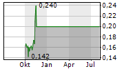 AUXLY CANNABIS GROUP INC Chart 1 Jahr