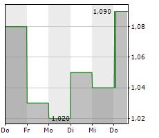 AVACTA GROUP PLC Chart 1 Jahr