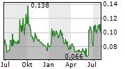 AVALON ADVANCED MATERIALS INC Chart 1 Jahr