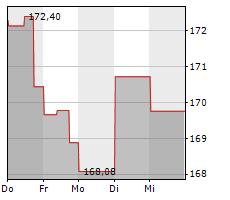 AVALONBAY COMMUNITIES INC Chart 1 Jahr