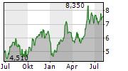 AVANCE GAS HOLDING LTD Chart 1 Jahr