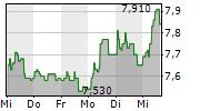 AVANCE GAS HOLDING LTD 1-Woche-Intraday-Chart