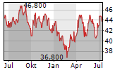AVANGRID INC Chart 1 Jahr