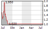 AVANTI ENERGY INC Chart 1 Jahr