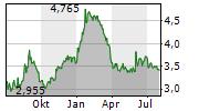 AVANTIUM NV Chart 1 Jahr