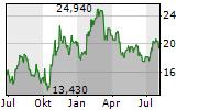 AVANZA BANK HOLDING AB Chart 1 Jahr