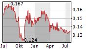 AVARGA LIMITED Chart 1 Jahr