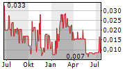 AVARONE METALS INC Chart 1 Jahr