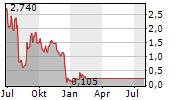 AVAYA HOLDINGS CORP Chart 1 Jahr
