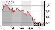 AVENG LIMITED Chart 1 Jahr