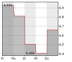 AVEO PHARMACEUTICALS INC Chart 1 Jahr