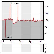 AVES SCHIENENLOGISTIK Aktie Chart 1 Jahr