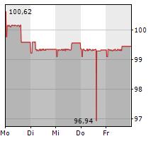 AVES SCHIENENLOGISTIK GMBH & CO KG Chart 1 Jahr