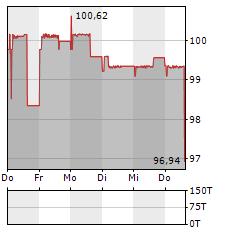AVES SCHIENENLOGISTIK Aktie 5-Tage-Chart