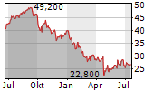 AVEVA GROUP PLC Chart 1 Jahr
