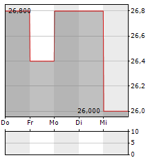 AVEVA Aktie 5-Tage-Chart