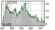 AVEX INC Chart 1 Jahr