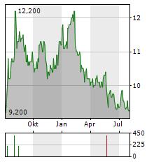 AVEX Aktie Chart 1 Jahr