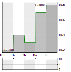 AVEX Aktie 5-Tage-Chart