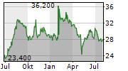 AVIAT NETWORKS INC Chart 1 Jahr