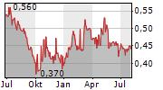 AVICHINA INDUSTRY & TECHNOLOGY CO LTD Chart 1 Jahr