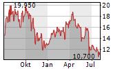AVID BIOSERVICES INC Chart 1 Jahr