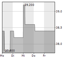 AVIENT CORPORATION Chart 1 Jahr